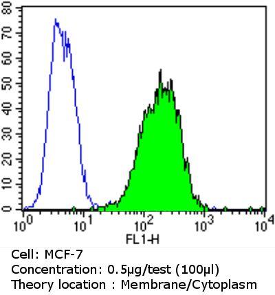 EpCAM Antibody (MA5-12436) in Flow Cytometry