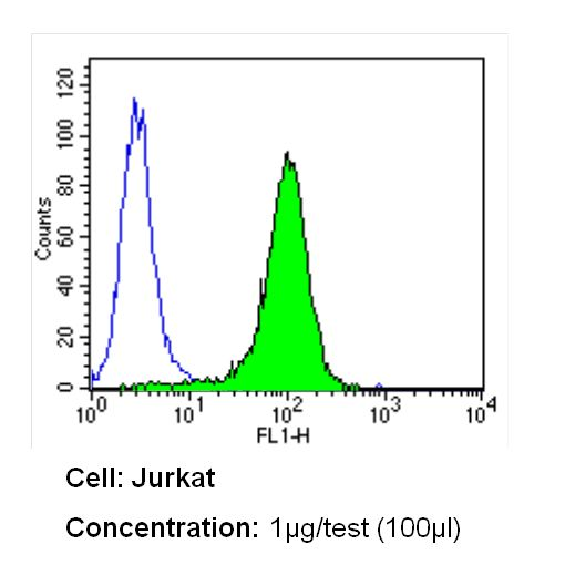 CD25 Antibody (MA5-12680) in Flow Cytometry