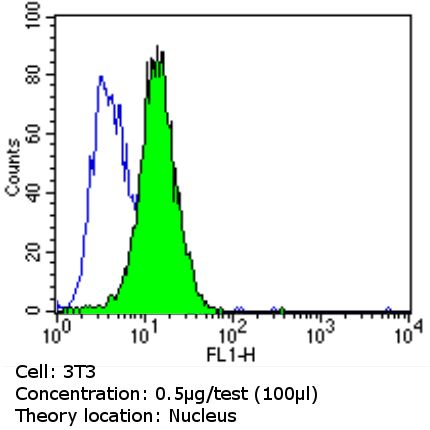 Ku80 Antibody (MA5-12933) in Flow Cytometry