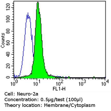 ErbB4 Antibody (MA5-13016) in Flow Cytometry