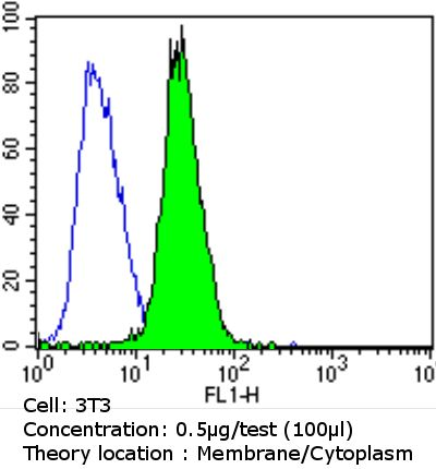 EGFR Antibody (MA5-13070) in Flow Cytometry