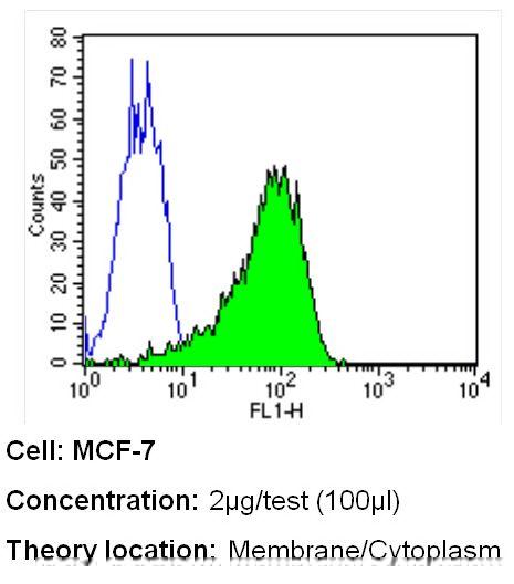MUC1 Antibody (MA5-13168) in Flow Cytometry