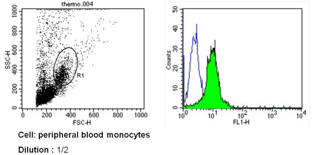 CD31 Antibody (MA5-13188) in Flow Cytometry