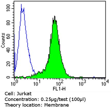 CD45 Antibody (MA5-13197) in Flow Cytometry