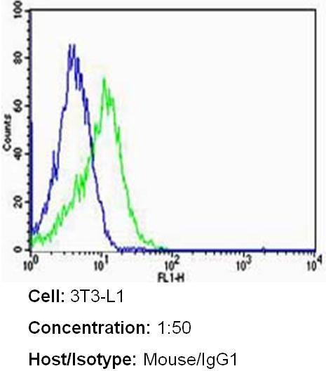 ErbB2 Antibody (MA5-13675) in Flow Cytometry