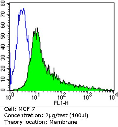 CEA Antibody (MA5-13714) in Flow Cytometry