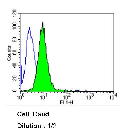 CD10 Antibody (MA5-14050) in Flow Cytometry
