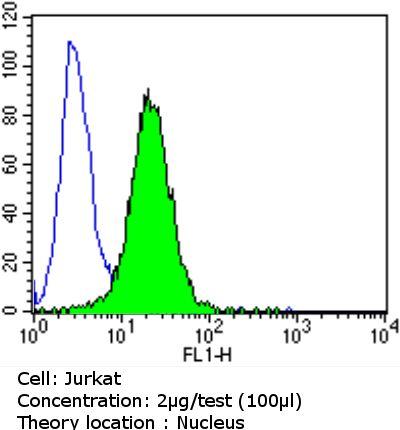 Cyclin E Antibody (MA5-14336) in Flow Cytometry