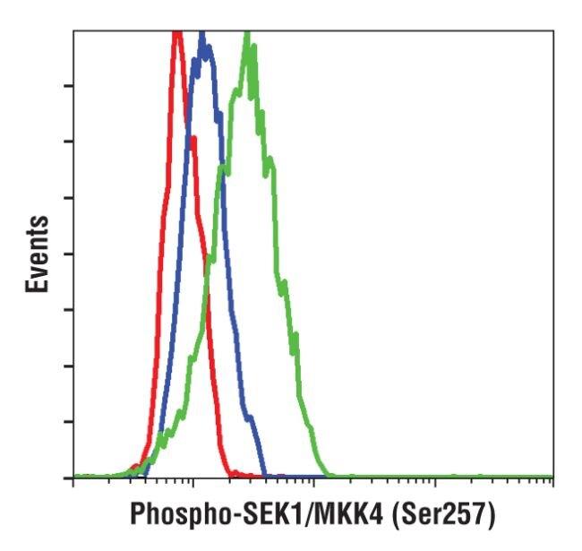 Phospho-SEK1 (Ser257) Antibody (MA5-14826) in Flow Cytometry