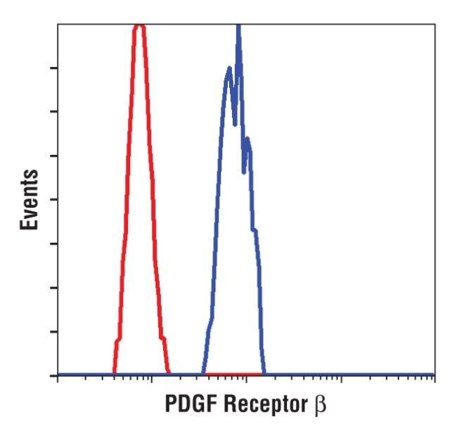 PDGFRB Antibody (MA5-14851) in Flow Cytometry