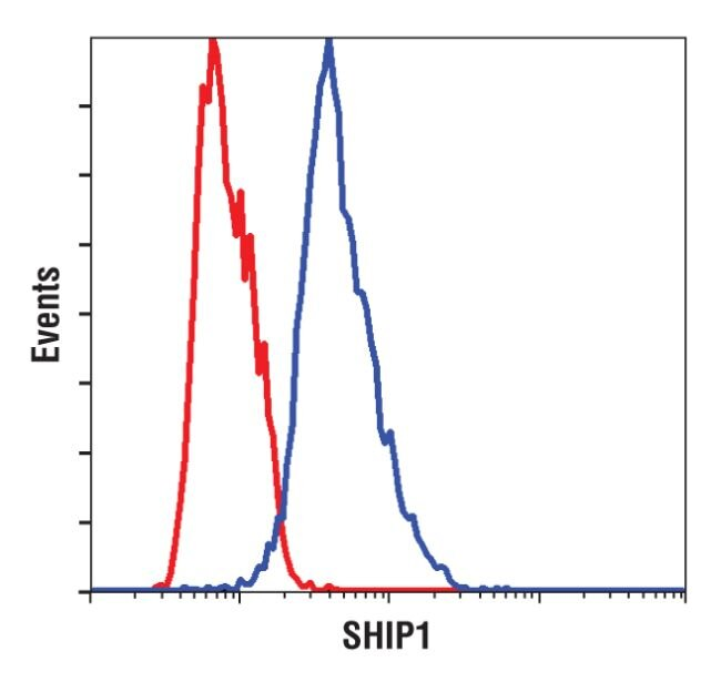 SHIP1 Antibody (MA5-14893) in Flow Cytometry
