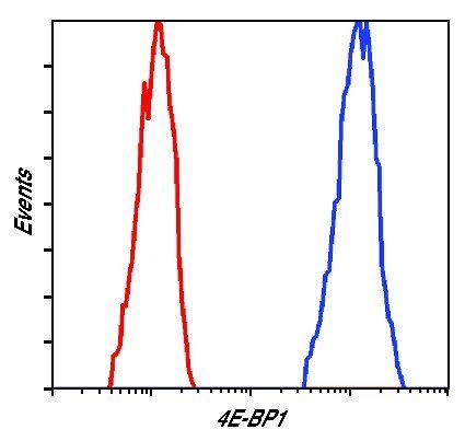 4E-BP1 Antibody (MA5-15005) in Flow Cytometry
