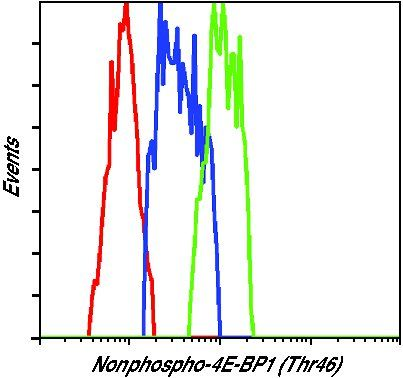 Nonphospho-4E-BP1 (Thr46) Antibody (MA5-15032) in Flow Cytometry