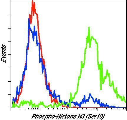 Phospho-Histone H3 (Ser10) Antibody (MA5-15220) in Flow Cytometry
