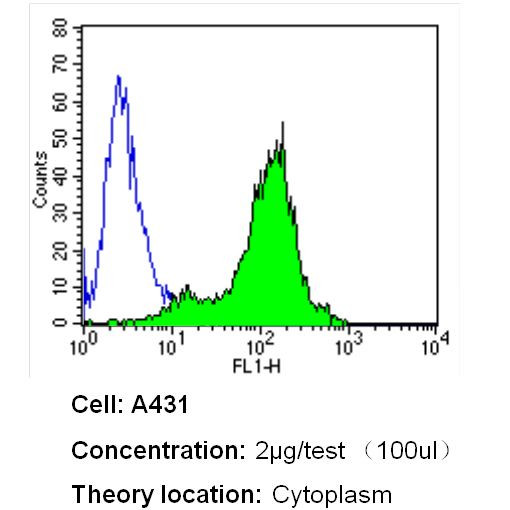 beta Actin Loading Control Antibody (MA5-15739) in Flow Cytometry