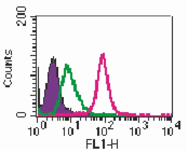 TLR2 Antibody (MA5-16203) in Flow Cytometry