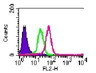 TLR4 Antibody (MA5-16209) in Flow Cytometry