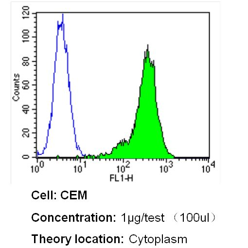 beta Tubulin Loading Control Antibody (MA5-16308-1MG) in Flow Cytometry