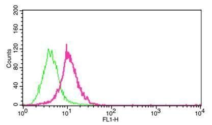 Carbonic Anhydrase IX Antibody (MA5-16318) in Flow Cytometry