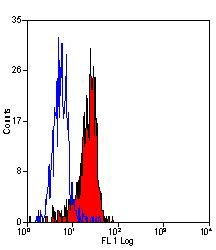 CD64 Antibody (MA5-16434) in Flow Cytometry