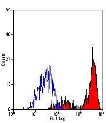 CD11b Antibody (MA5-16529) in Flow Cytometry