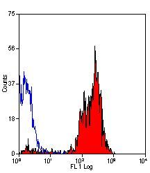 CD46 Antibody (MA5-16538) in Flow Cytometry