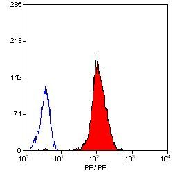 ITGA2 Antibody (MA5-16572) in Flow Cytometry