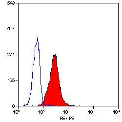 CD11c Antibody (MA5-16597) in Flow Cytometry