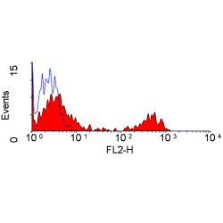 CD21 Antibody (MA5-16609) in Flow Cytometry