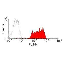Transferrin Receptor Antibody (MA5-16643) in Flow Cytometry