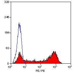 CD68 Antibody (MA5-16678) in Flow Cytometry