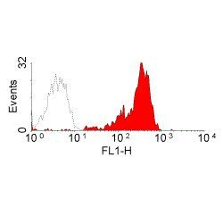 Rat IgM (Heavy chain) Secondary Antibody (MA5-16821) in Flow Cytometry
