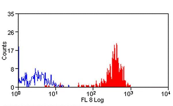 B7-H3 Antibody (MA5-16844) in Flow Cytometry