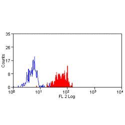 CD9 Antibody (MA5-16860) in Flow Cytometry