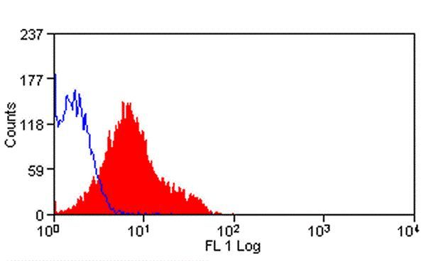 NOTCH1 Antibody (MA5-16862) in Flow Cytometry
