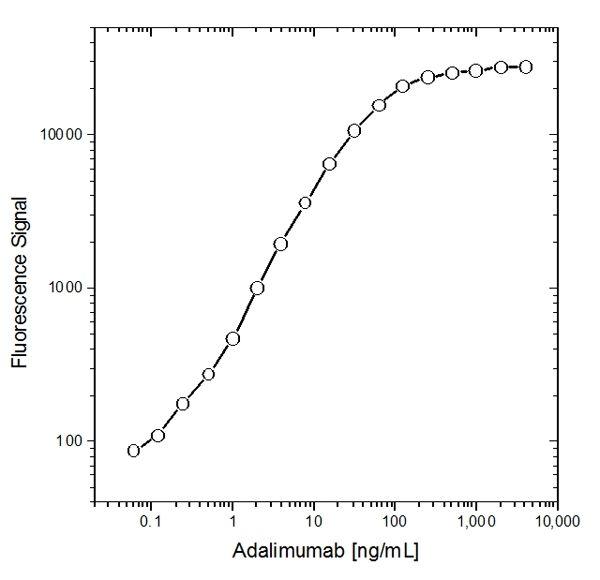 CD41 Antibody (MA5-16874) in Flow Cytometry