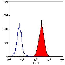 CD41 Antibody (MA5-16876) in Flow Cytometry
