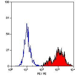 CD1a Antibody (MA5-16879) in Flow Cytometry