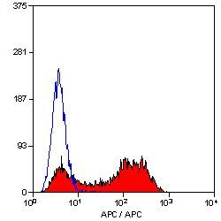 CTLA-4 Antibody (MA5-16979) in Flow Cytometry