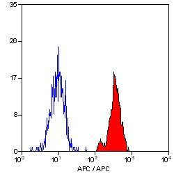 CD52 Antibody (MA5-17001) in Flow Cytometry