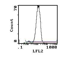 CD43 Antibody (MA5-17386) in Flow Cytometry