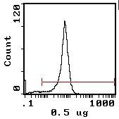 CD4 Antibody (MA5-17390) in Flow Cytometry