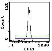 CD8 alpha Antibody (MA5-17394) in Flow Cytometry