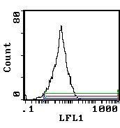 CD5 Antibody (MA5-17403) in Flow Cytometry