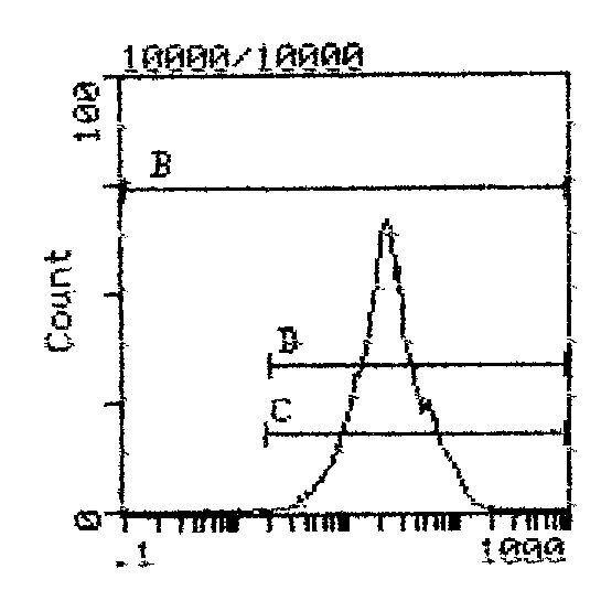 CD5 Antibody (MA5-17405) in Flow Cytometry