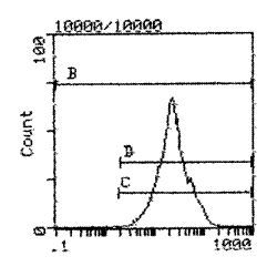 CD5 Antibody (MA5-17406) in Flow Cytometry