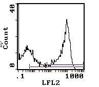 RT1.Bu Antibody (MA5-17419)