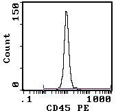 CD45 Antibody (MA5-17425) in Flow Cytometry