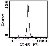 CD45 Antibody (MA5-17426) in Flow Cytometry