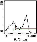 RT1.B Antibody (MA5-17433) in Flow Cytometry